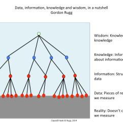 Teaching Tree Diagram Marine Raider Illuminated Toggle Switch Wiring Data Information Knowledge And Wisdom The