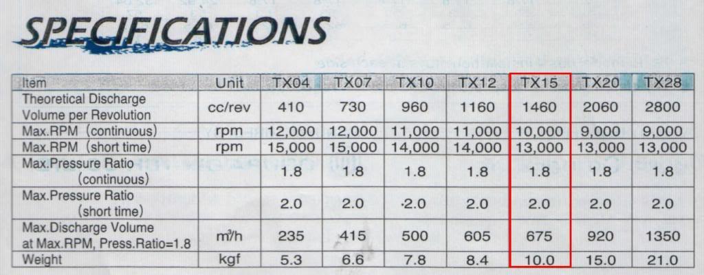 tx15superchargerspecs_zps8d83f2c2