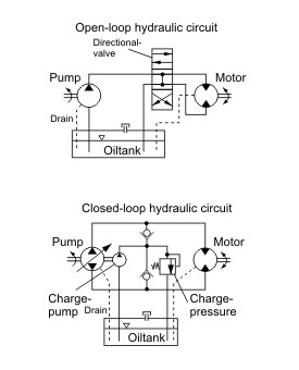 3 phase water pump control panel wiring diagram troubleshooting way 4 switches diagrams hydraulic circuits, open vs. closed - hydra-tech