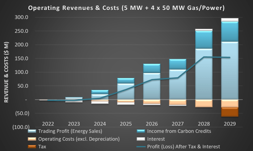 Graphic of casflow from 8 years of Kivu gas-to-power projects