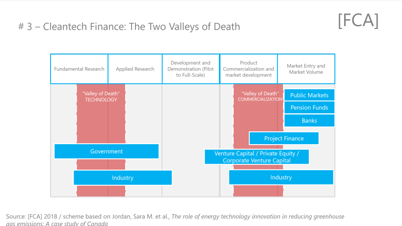 """Cleantech Finance - Two """"Valleys of Death"""" facing entrepreneurs"""