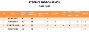 ΣΤΑΘΜΟΙ ΑΝΕΦΟΔΙΑΣΜΟΥ ROCK RACE