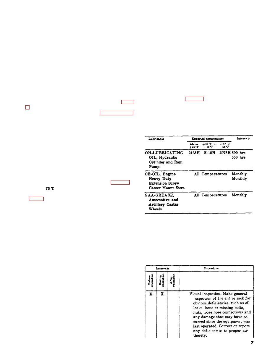 Chapter 3. OPERATOR'S AND ORGANIZATIONAL MAINTENANCE