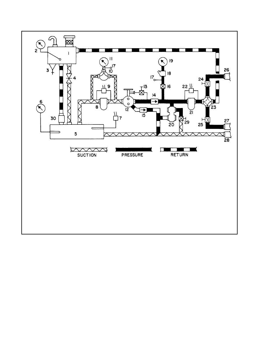 Figure 1-6. Hydraulic System Schematic