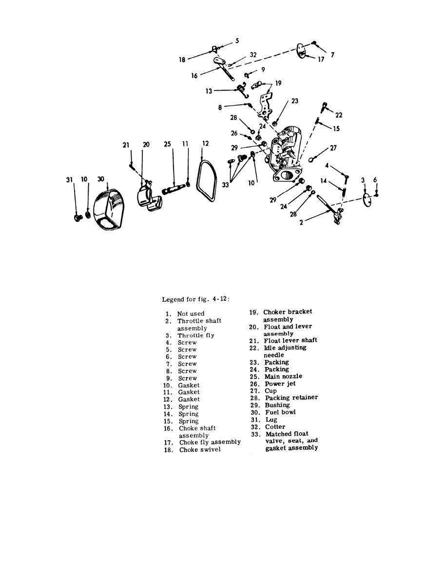 Figure 4-12. Marvel-Schebler Carburetor