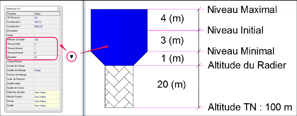EPANET : différence entre Bâche et Réservoir