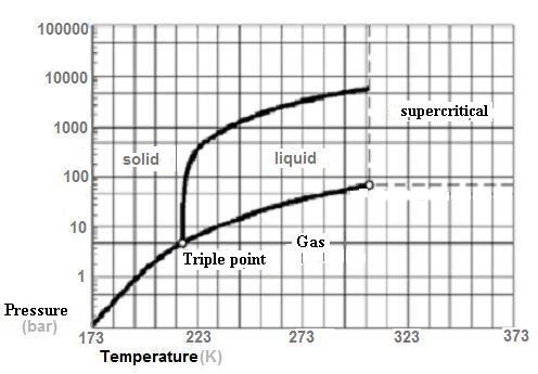 Gaz-Carbonique