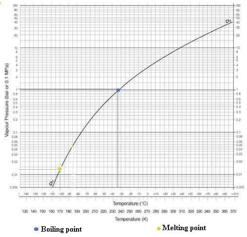 propylene phase diagram golf cart zamboni gaz-chlore