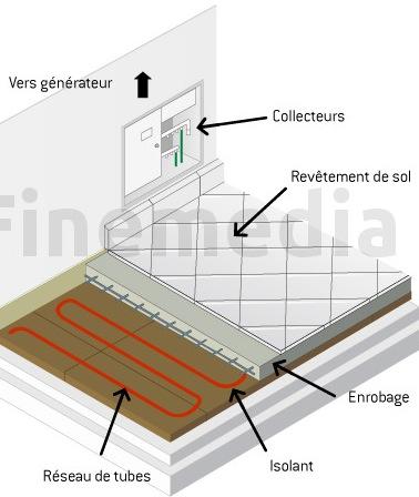 chauffage au sol hydro therm. Black Bedroom Furniture Sets. Home Design Ideas