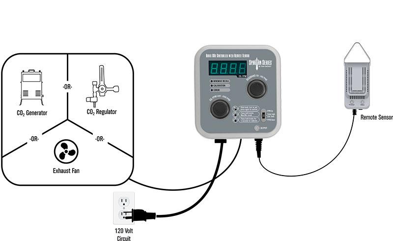 Titan Controls Spartan Series Basic CO2 Controller with