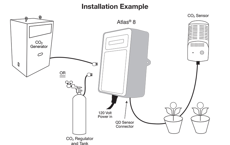 Titan Controls Atlas 8: Digital CO2 Controller w/ Fuzzy Logic