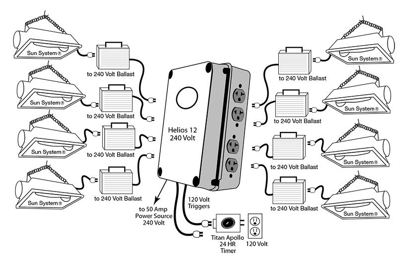 Titan Controls Helios 12 Dual Trigger Cords Hid Grow Light