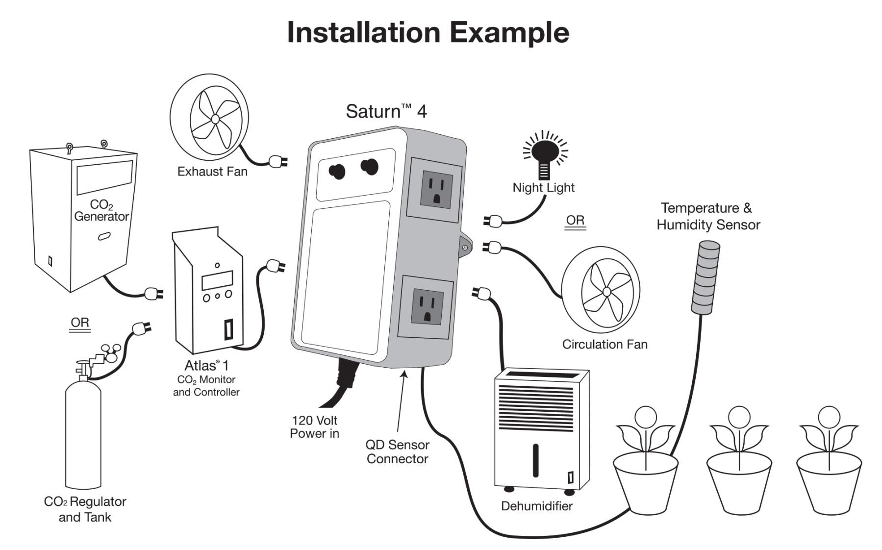 Titan Controls Saturn 4: Digital Grow Room Environmental