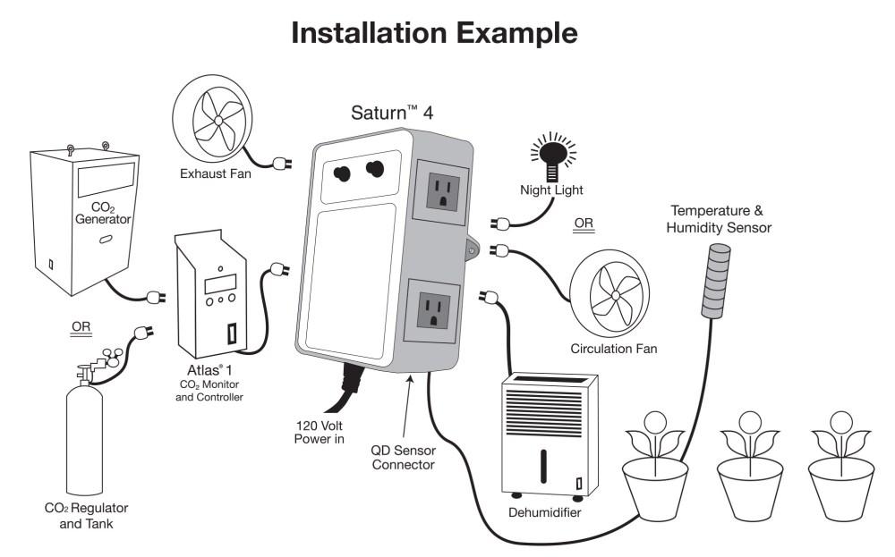 medium resolution of  titan controls saturn 4 digital grow room environmental controller