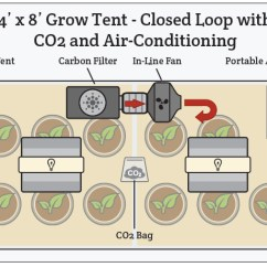 Grow Room Designs With Pictures And Diagram Power Wiring Atmosphere Ventilation Hydrobuilder Com Controlling Co2 Temperature Humidity In Your