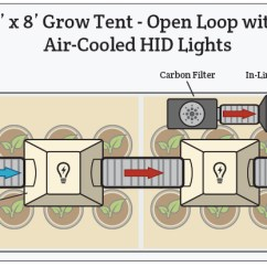 Grow Room Designs With Pictures And Diagram 1jz S13 Wiring Atmosphere Ventilation Hydrobuilder Com Here Are Some More Examples Of Closed Loop Setups As Well