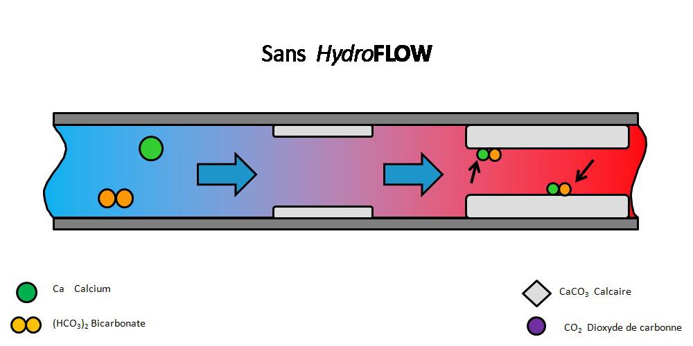 La technologie HydroPATH Process_Calcaire_1