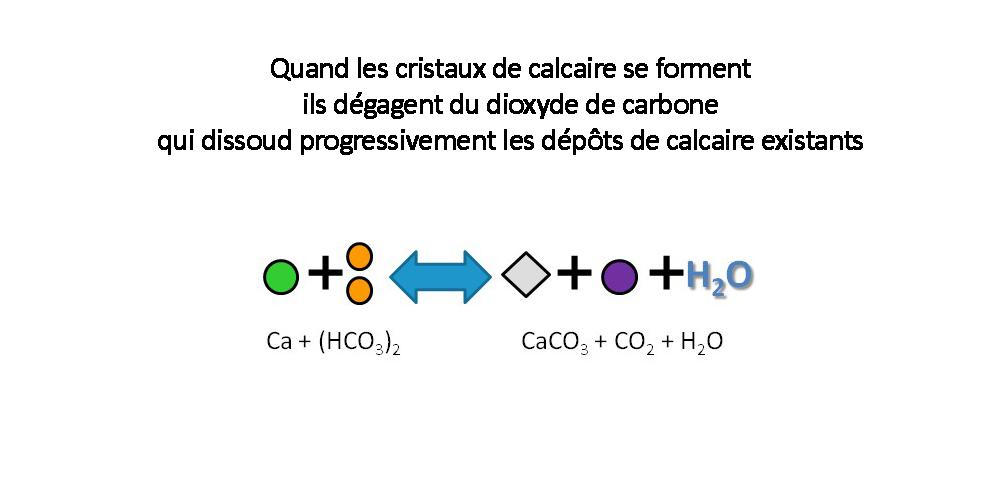 La technologie HydroPATH Process_Calcaire_3