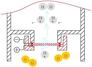PEM membrane