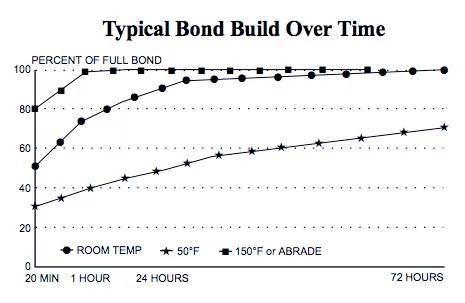Hydro Holder adhesive bond graph
