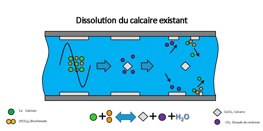 La technologie HydroPATH Process_Calcaire_4