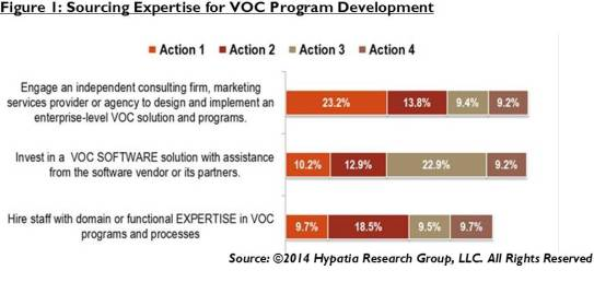 HRG_VOC_ACtionsPlanned_2014