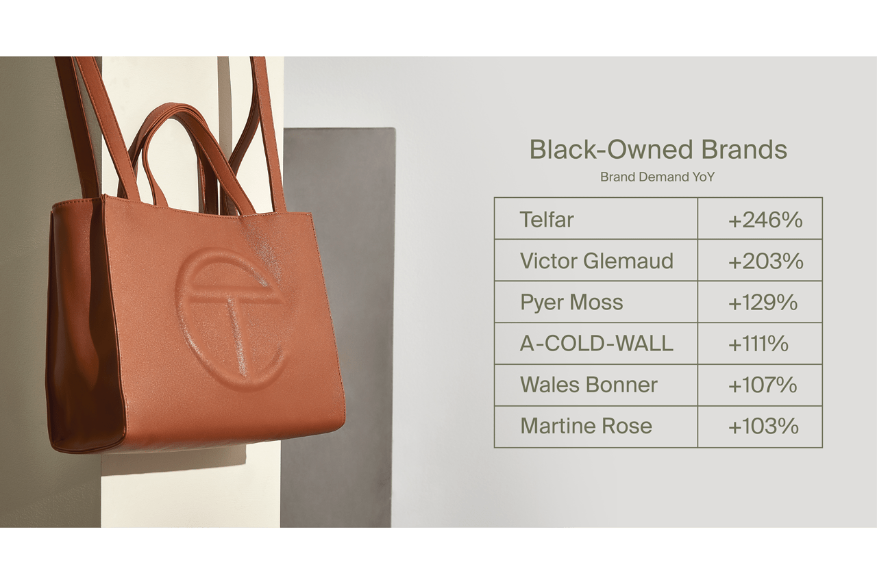 The RealReal 2020 Luxury Resale Report, Listing ranking brands louis vuitton summer buy secondhand balenciaga triple s dior chanel prada