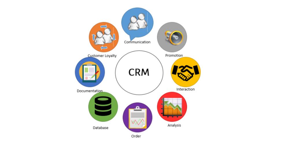 Komponenten von CRM