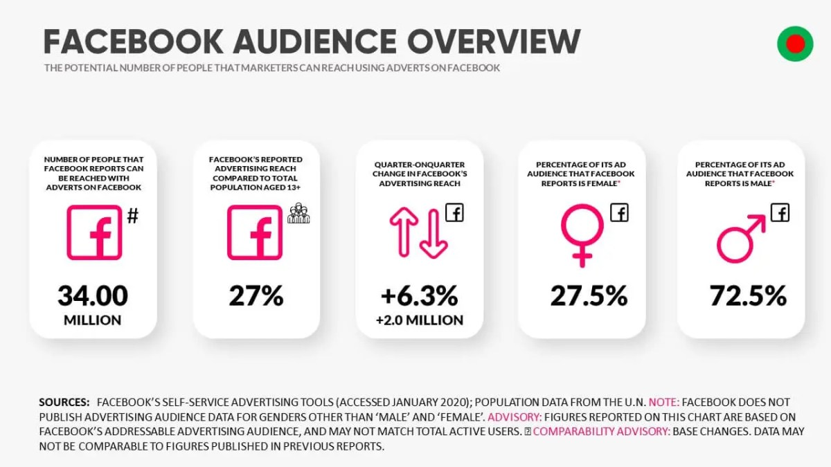 Facebook Audience Overview Bangladesh 2020