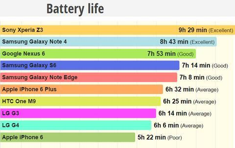 How To Let Your Smartphone Battery Last Longer in 2021