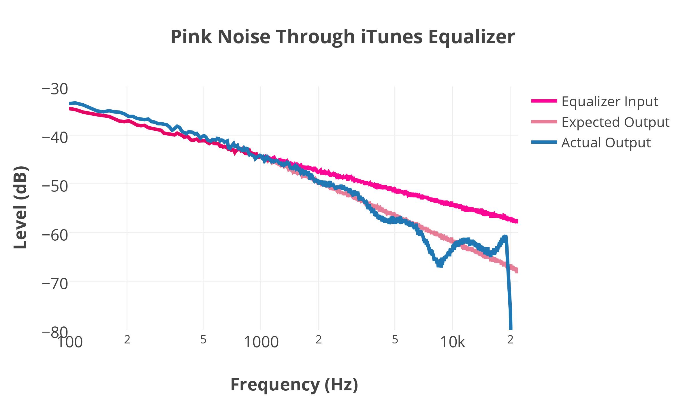 Скачать файл розовый шум