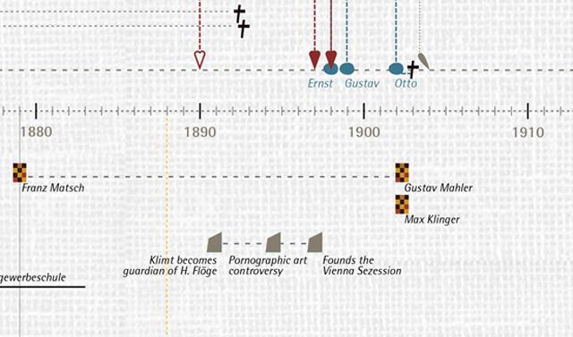 Detail of Klimt's timeline