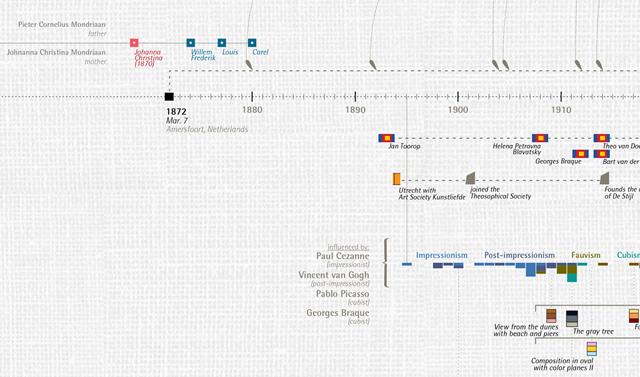Detail of Mondrian's timeline