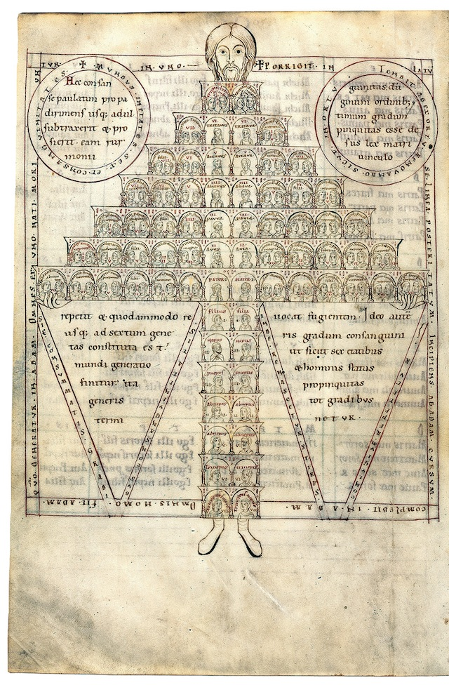 """Consanguinity chart"" from Isadore of Sevile's ""Etymologies"" (1160-65), showing a family tree"