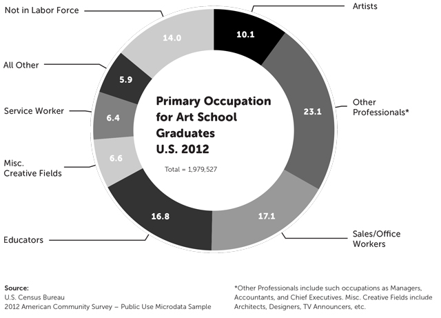 Figure showing primary occupation self-reported by those with undergraduate degrees in the arts.