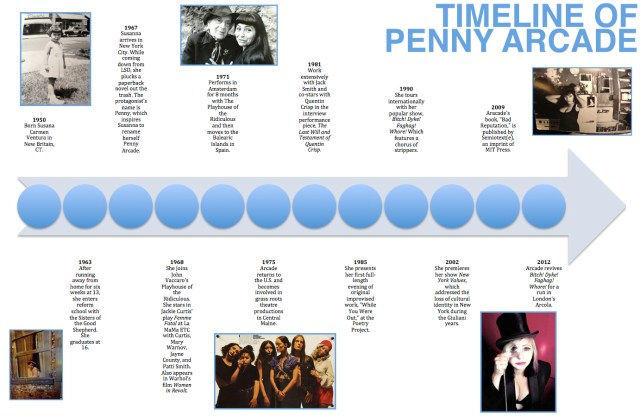 Penny Arcade career timeline (image by the author for Hyperallergic) (click to enlarge)