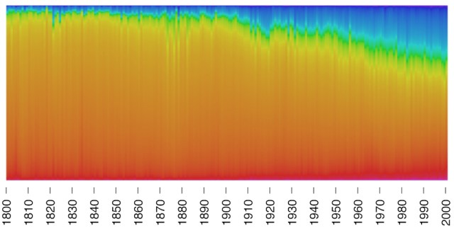 Visualization of the colors of 94,526 paintings from between 1800 and 2000 (courtesy Martin Bellander)