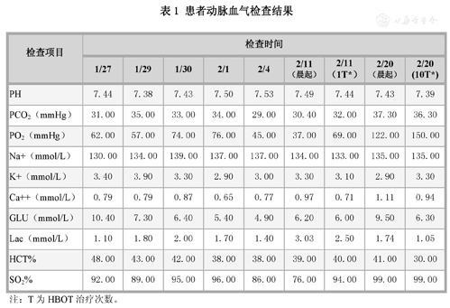 Table 1 Displaying Results of arterial blood gas test