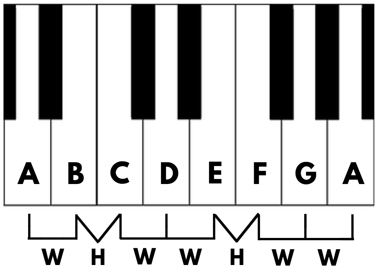 A Simple Man's Guide to Basic Music Theory for Producers