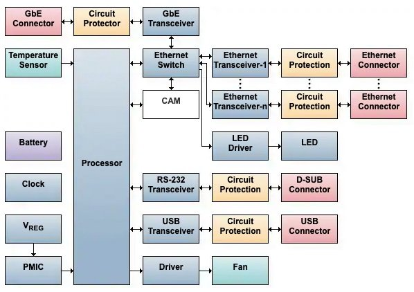 Block diagram of an Ethernet switch for a computing application