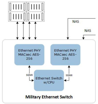 Block diagram of an Ethernet switch for military applications