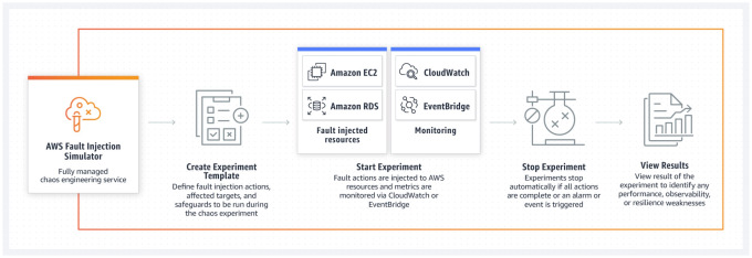 AWS Fault Injection Simulator workflow.