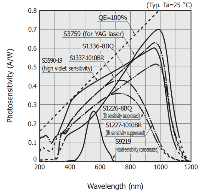characteristics of different photodiode technologies hyperedge embed image