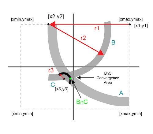 Successive circle intersection approximation