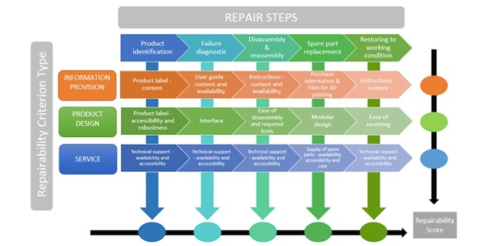 A sample methodology on assessing repairability