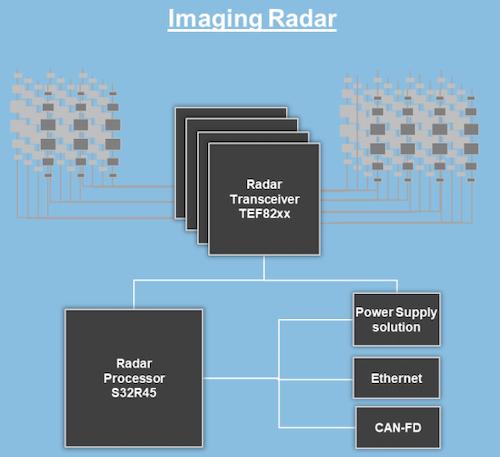 Simple block diagram of an imaging radar
