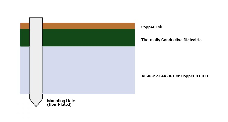 LED Metal Core PCB Cross-Section