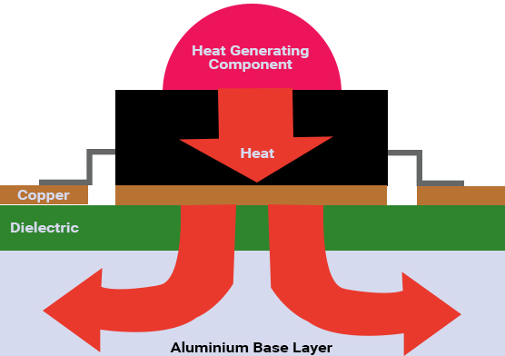 Heat Dissipation in metal core PCB