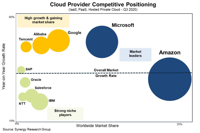Synergy Research Cloud marketshare leaders. Amazon is first, Microsoft is second and Google is third.