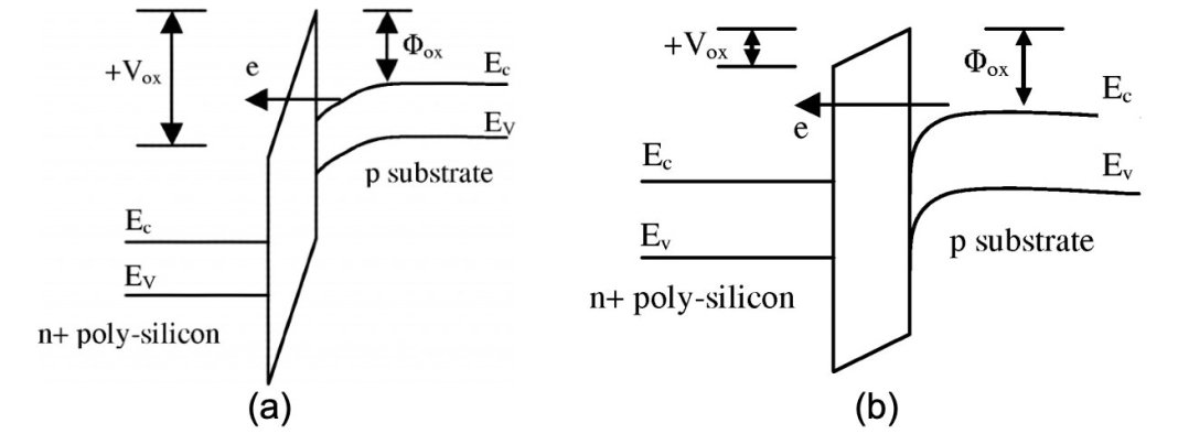 6 causes of mos transistor leakage current 2 hyperedge embed